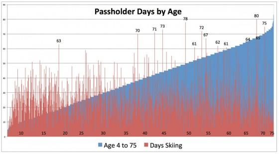 days-age