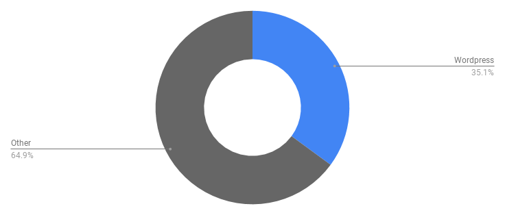 chart of resorts using wordress - 35%