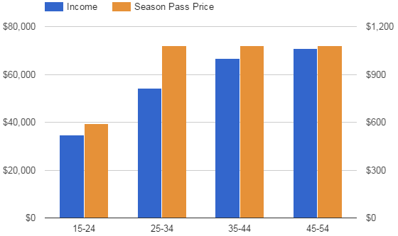 pass-price-income-age