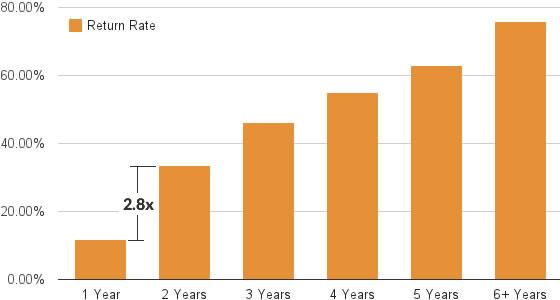 chart of vacation streak return rate