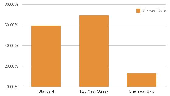 passholder renewal rate chart