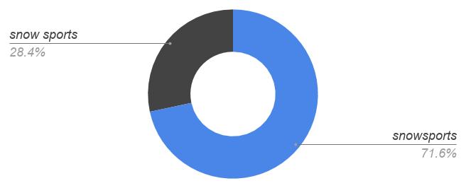 snowsports 72%, snow [space] sports 28%