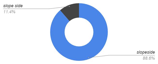 slopeside 89%, slope [space] side 11%