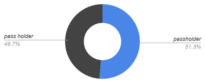 passholder 51%, pass [space] holder 49%