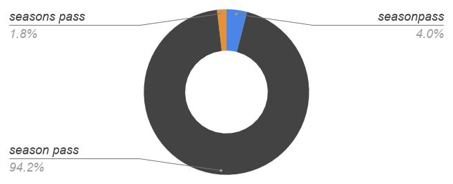 seasonpass 4%, season [space] pass, 94%, seasons [space] pass 2%