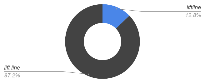 liftline 13%, life [space] line 87%