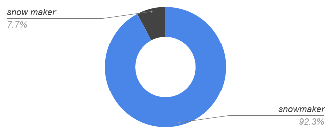 snowmaker 92%, snow [space] maker 8%