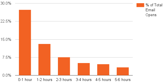 graph of short tail of email opens